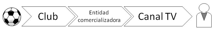 Figura 1. Cadena de valor - TV