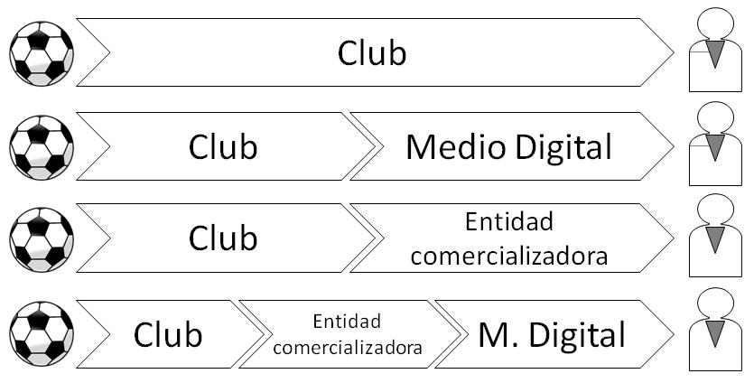 Figura 2. Cadenas de valor - Digital
